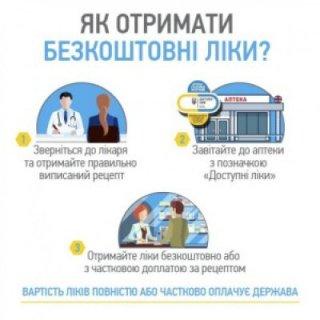 Як виписувати електронний рецепт на «Доступні ліки»: інструкція для лікарів
