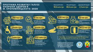Затверджено видатки на Програму розвитку галузі охорони здоров'я м. Кропивницького у 2020 році (ІНФОГРАФІКА)