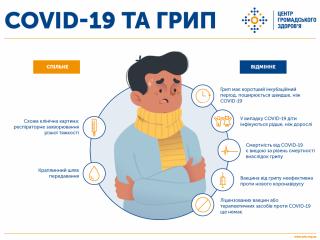 Чим відрізняються COVID-19 і віруси грипу?