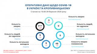 У Кропивницькому лабораторно підтверджено 3 випадки коронавірусу