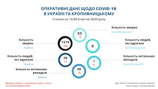 У КРОПИВНИЦЬКОМУ ЗАФІКСОВАНО 33 ХВОРИХ НА КОРОНАВІРУС