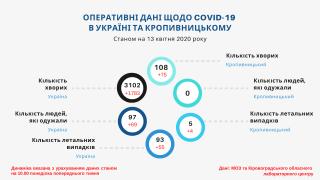 За минулий тиждень кількість хворих на COVID-19 в Кропивницькому зросла втричі