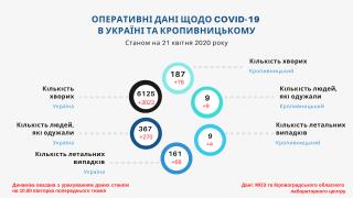 Дев'ятеро жителів Кропивницького за останній тиждень одужали від COVID-19