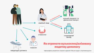 Як отримати вузькоспеціалізовану медичну допомогу (ІНФОГРАФІКА) 