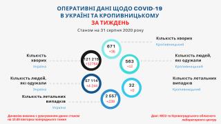 Тижневі дані щодо стану захворюваності на COVID-19 у Кропивницькому станом на 31 серпня (ІНФОГРАФІКА)