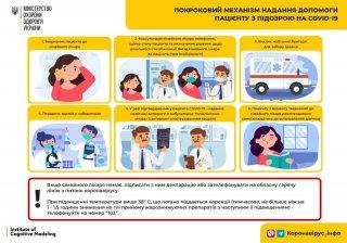 Оновлено механізм надання допомоги пацієнту з підозрою на COVID-19 (ІНФОГРАФІКА)