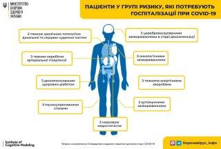 Оновлено стандарт госпіталізації пацієнтів із COVID-19