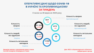 Тижневі дані щодо стану захворюваності на COVID-19 у Кропивницькому станом на 28 вересня (ІНФОГРАФІКА)