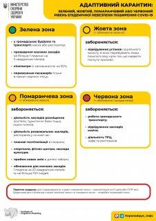 Від понеділка Кропивницький у «помаранчевій» зоні, а на території діятимуть нові обмеження