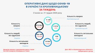 Тижневі дані щодо захворюваності на COVID-19 в Кропивницькому станом на 21 грудня (ІНФОГРАФІКА)