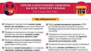 Відсьогодні Україна повертається до карантинних обмежень, що діяли до січневого локдауну (ІНФОГРАФІКА)