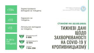 Тижневі дані щодо захворюваності на COVID-19 в Кропивницькому станом на 22 березня (ІНФОГРАФІКА)