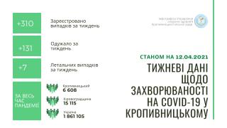 Тижневі дані щодо захворюваності на COVID-19 в Кропивницькому станом на 12 квітня (ІНФОГРАФІКА)