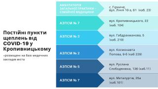 Майже чверть населення Кропивницького вакцинувалися від COVID-19. А ти?